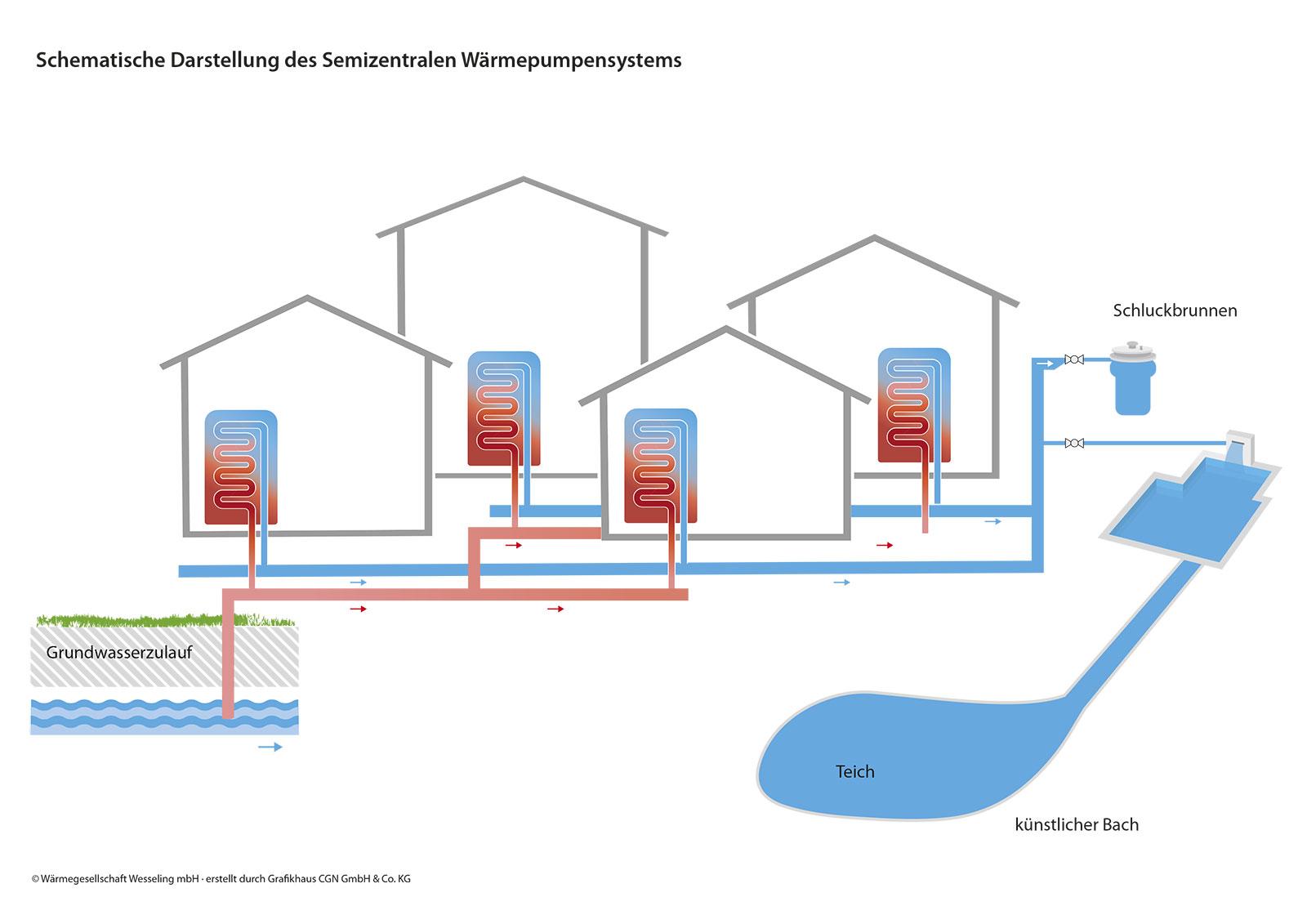 Schematische Darstellung des Semizentralen Wärmepumpensystems