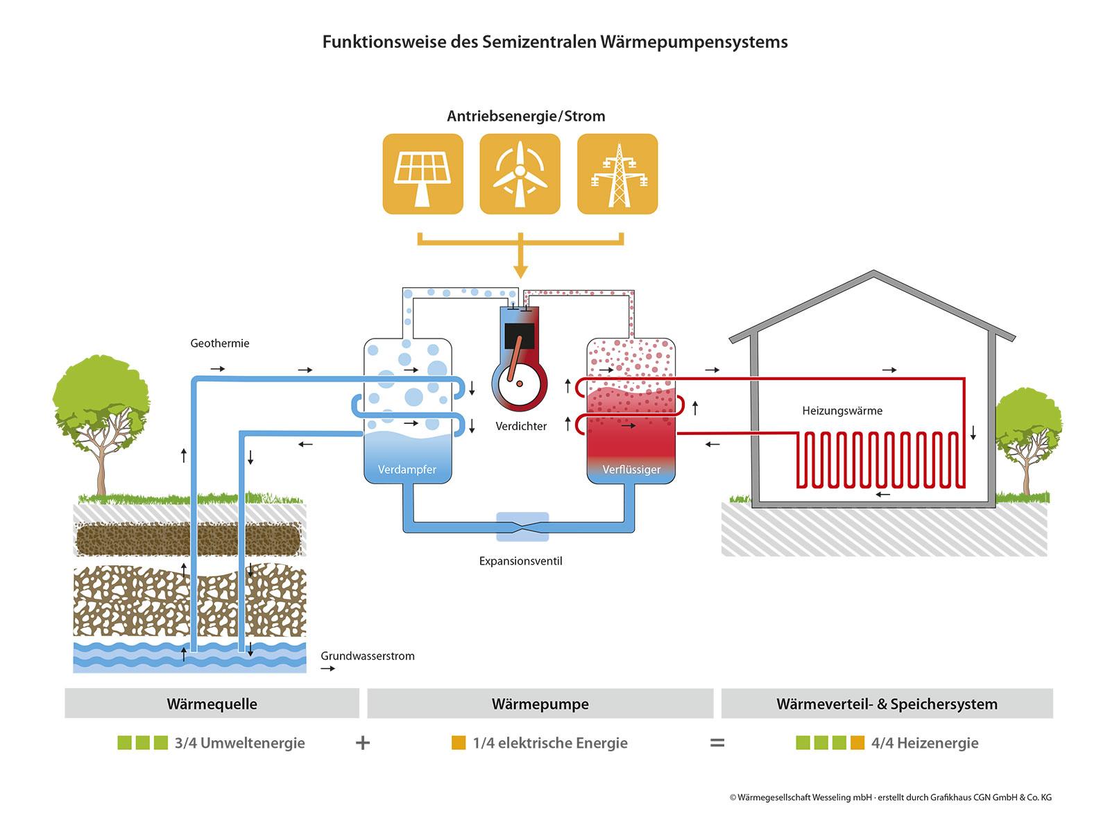 Abb.2: Funktionsweise des Semizentralen Wärmepumpensystem