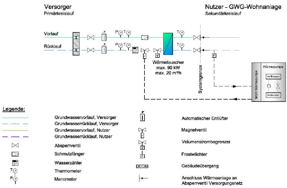 Abb. 4‑11: Übergabestation mit Wärmetauscher