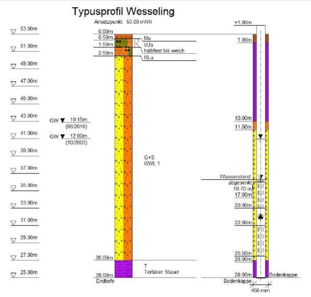 Abb. 3‑8: Typisches Untergrundprofil und Ausbaukonzept des Saugbrunnens